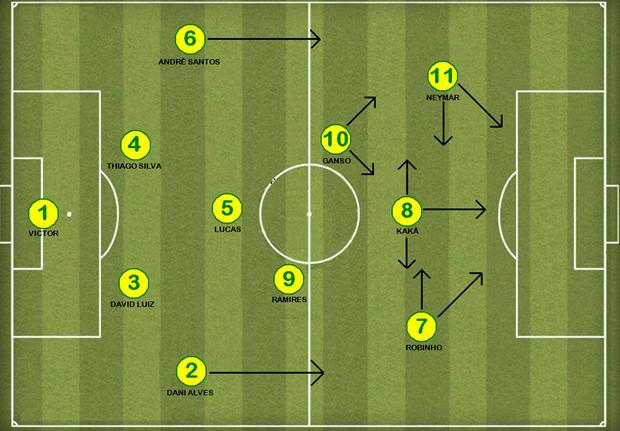 Brasil 4-3-1-2