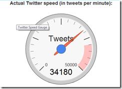 tweets per minutes
