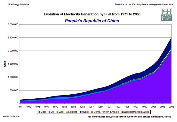 china_energy_growth