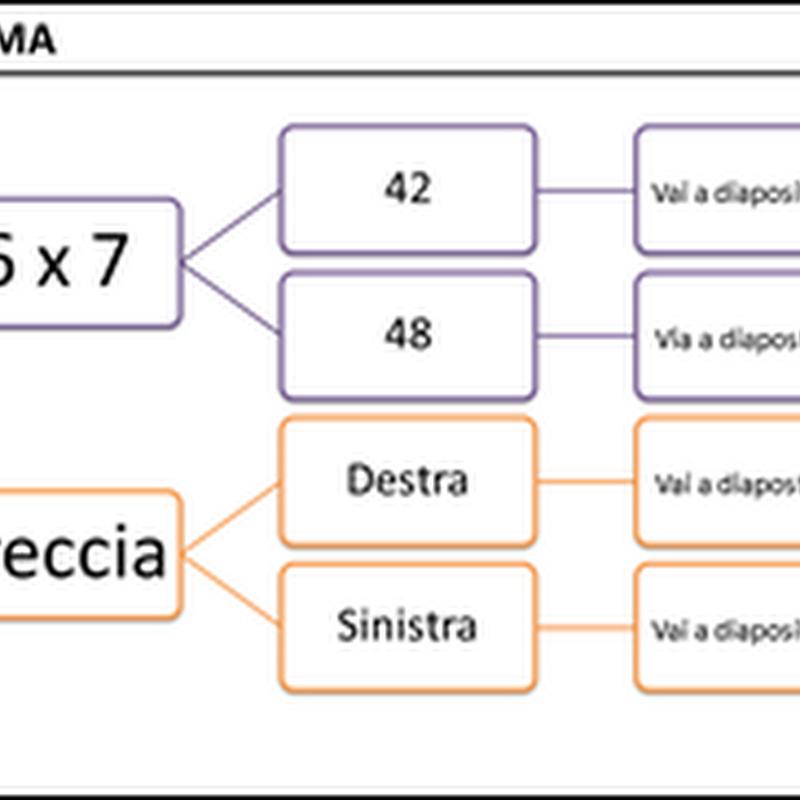 Presentazioni didattiche: realizzare quiz interattivi