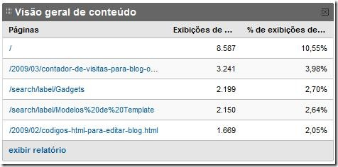 Google Analytics para Blog