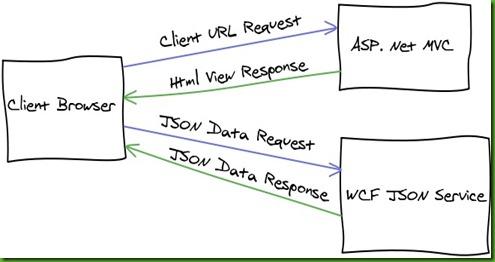 Asp MVC WCF Json Design