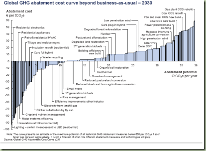 ghg-abatement-curve