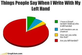 leftie graph
