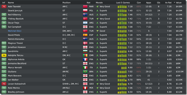 list of Leeds players sorted by average rating, FM 2010