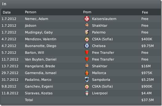 New Leeds players, season #4, FM 2010
