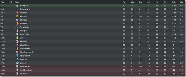 Premier League table, season #4, FM10