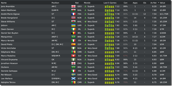 Leeds players in season #5, Football Manager 2010