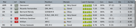 Best Hull players in Football Manager 2009
