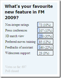 Favourite feature in Football Manager 2009 poll