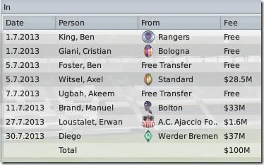 Hull newcomers in season #6