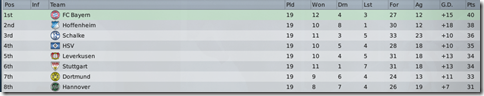 Top eight of Germany in FM2009