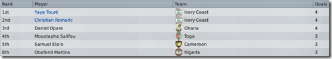 Toure and Romaric - best goalscorers in the African Cup 2014