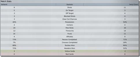 Holland - Ivory Coast, match stats, FM 2009