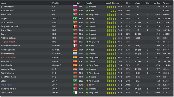 Porto in Football Manager 2010