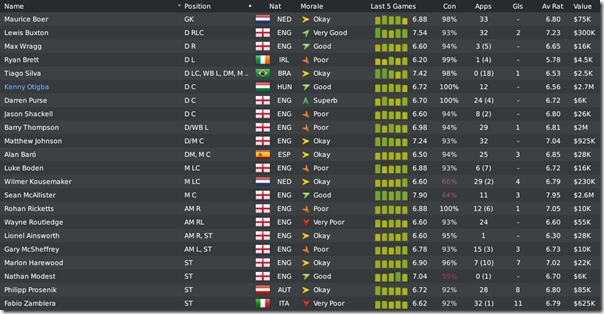 Sheffield Wednesday in Football Manager 2010