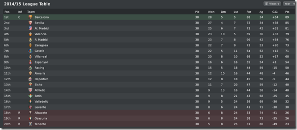 Primera in Football Manager 2010