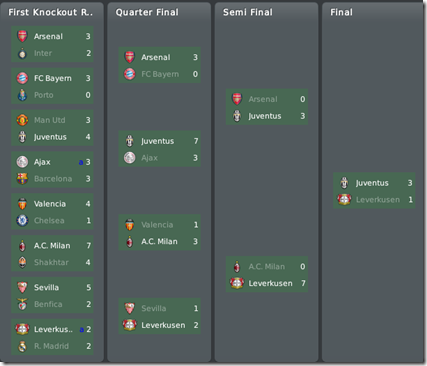 Juventus won Champions League in FM 2010