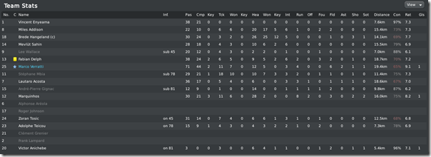Leeds player stats in FA Cup final, FM10