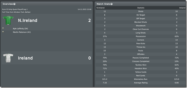 Home 2:0 in rival battle, FM 10