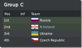 Russia, Ukraine, Czech Republic and Northern Ireland - FM 2010