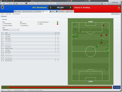 Movement, Match analysis in FM 2011