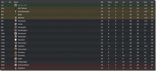 Boston United at the top in FM11