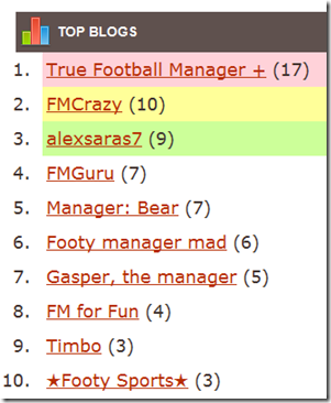 FM Crowd top blogs ranking