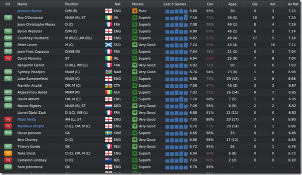 Boston United players, FM 2011