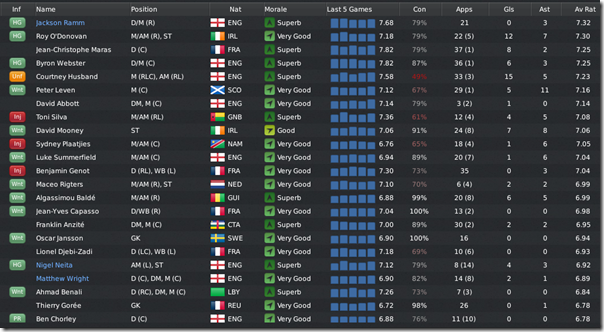 Boston players in League 1, FM 11