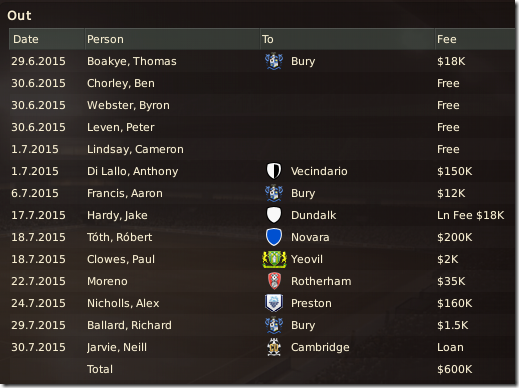 Sold and released players, FM 2011