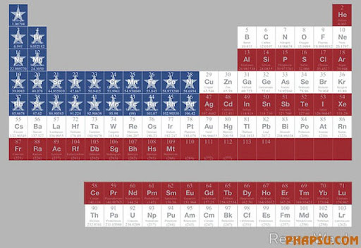 periodic-table-usa.jpg