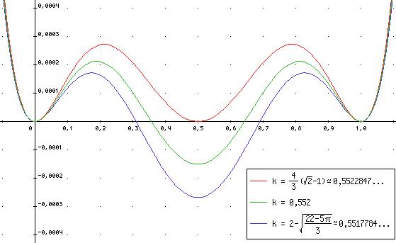 Gráfica de la distancia de cada punto de una curva de Bézier que aproxima una circunferencia según un valor de tensión k, y la circunferencia misma, para tres valores de k