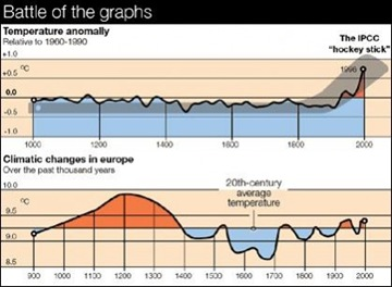 ipcc-mwp-hockey-stick-globalwarming-graph-wuwt_thumb
