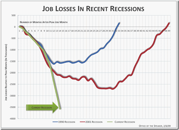 job-losses-3-recessions