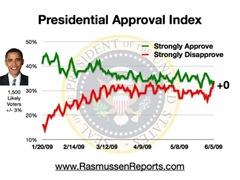 obama_index_june_5_2009