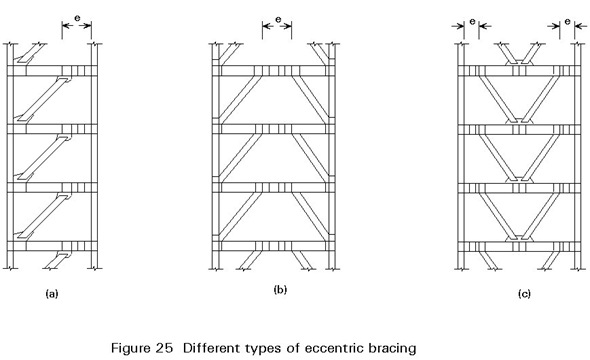 Not pc earthquake engineering of the day the k braced frame for What type of engineer designs buildings