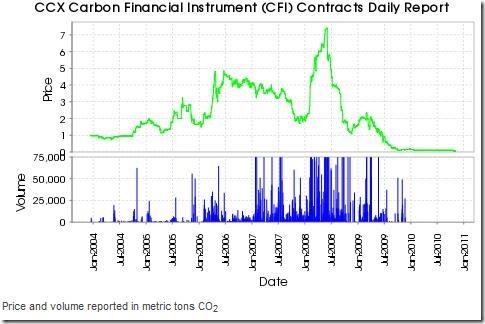 CCX_final_chart