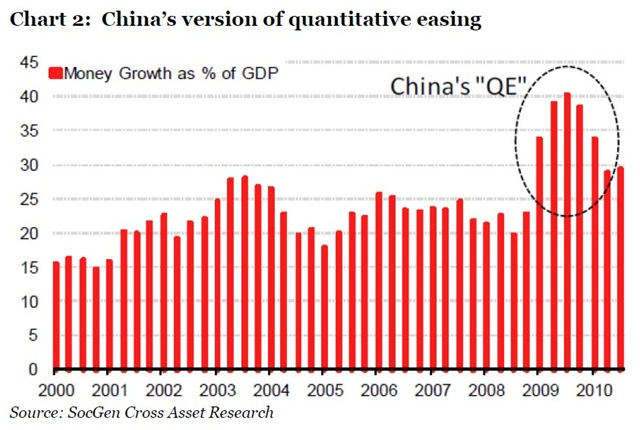 China QE