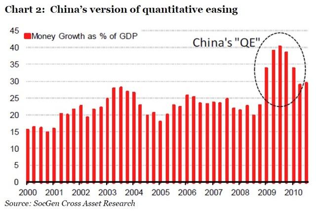China QE