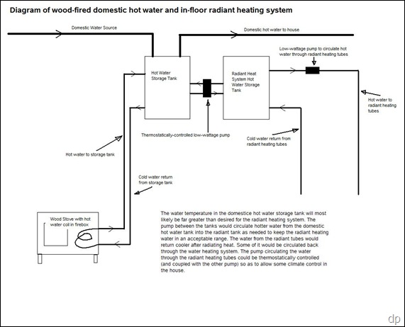 Radiant Heating: Radiant Heating System Diagram