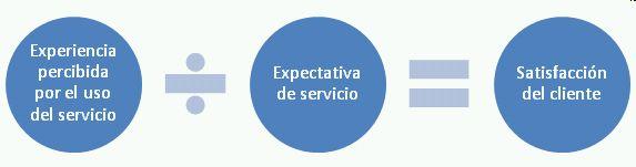 Formula de satisfacción del cliente