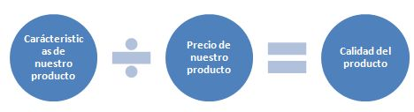Formula de calidad de un producto