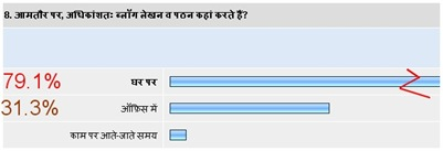hindi blog survey8