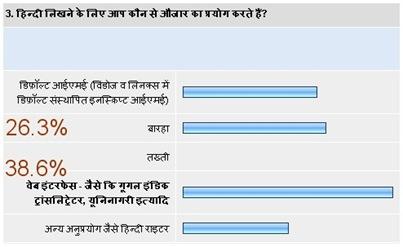 hindi blog survey