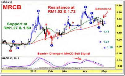 mrcb-latest-chart