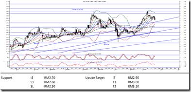 AFG-latest-chart
