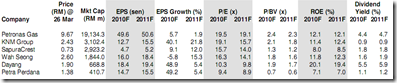 klse-oil-gas-stocks-list