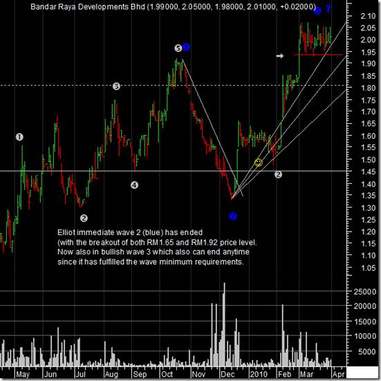 BRDB-latest-chart