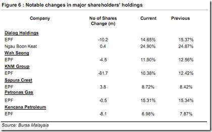 malaysia-oil-gas-shareholder